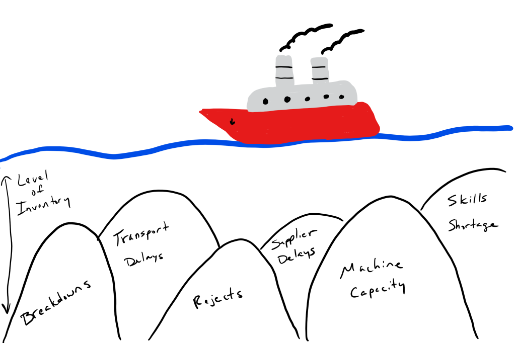 Image showing an boat floating on water representing level of inventory, over hidden rocks representing various types of process waste, such as breakdowns, rejects, supplier delays, transport delays, etc.